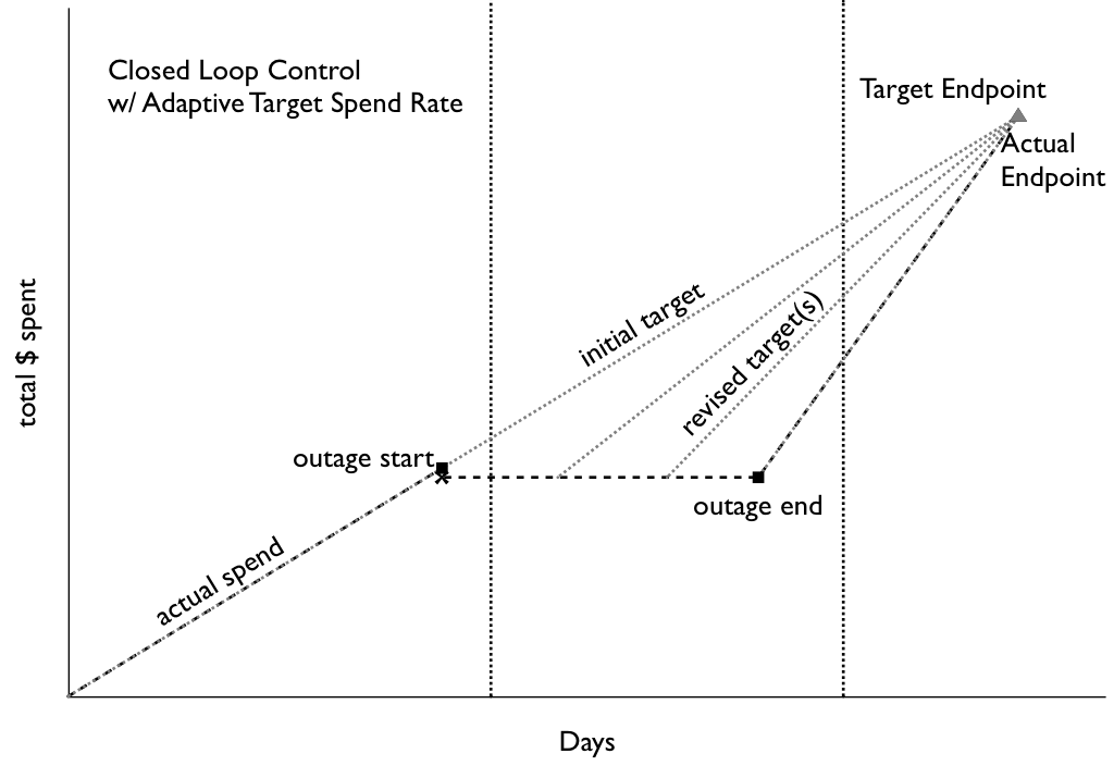 Closed Loop Control w Adaptive Target