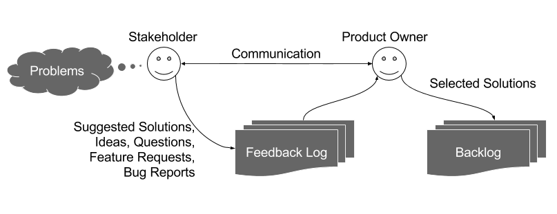 The Feedback Log: My Product Owner Workflow
