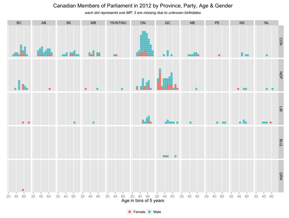 VisMtl: Canadian MPs 2012 Visualization