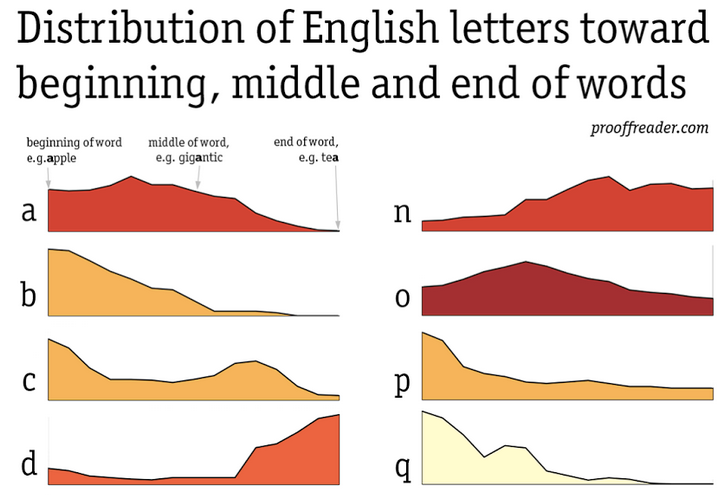 Distribution of English letters within words